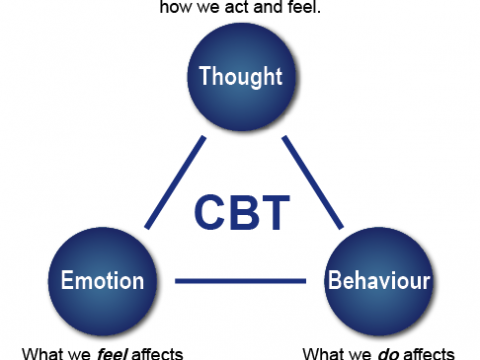 Cognitive behavioral therapy Malaysia